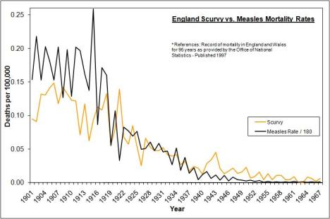 uk-scurvy-measles-1901-1967